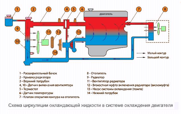 Удаление воздушной пробки в системе охлаждения на приоре