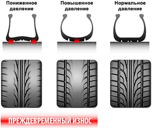 Давление в шинах автомобиля – основные понятия и требования