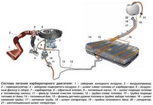 Замена топливного фильтра на ВАЗ 2110, ВАЗ 2111, ВАЗ 2112