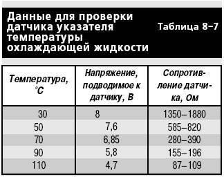 Проверка датчиков приборов на ВАЗ 2101-ВАЗ 2107