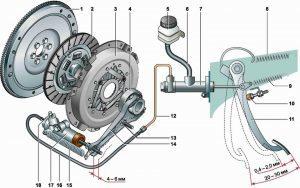 Замена главного цилиндра сцепления на ВАЗ 2101-ВАЗ 2107