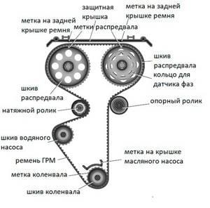 Установка фаз Газо-Распределения по меткам на приоре