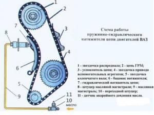 Замена цепи ГРМ на ВАЗ 2101-ВАЗ 2107