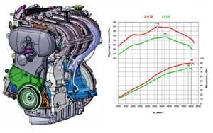 Какой двигатель на Лада Веста 1.6 и 1.8 (СВ Кросс) ?