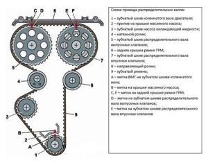 Замена ремня Газо-Распределительного механизма (ГРМ) на приоре