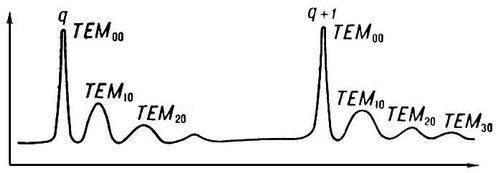 Что такое резонатор и чем они отличаются друг от друга?
