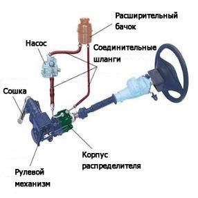 Замена жидкости в гидроусилителе руля на приоре