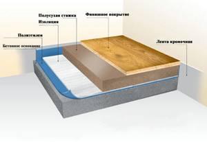 Замена коврового покрытия пола и снятие шумоизоляции