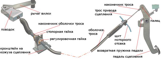 Замена троса дроссельной заслонки на ВАЗ 2108, ВАЗ 2109, ВАЗ 21099
