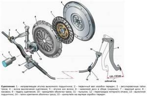 Регулировка троса газа на ВАЗ 2110, ВАЗ 2111, ВАЗ 2112