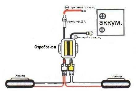 Вся информация об автомобильных стробоскопах
