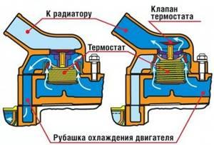 Замена термостата на приоре