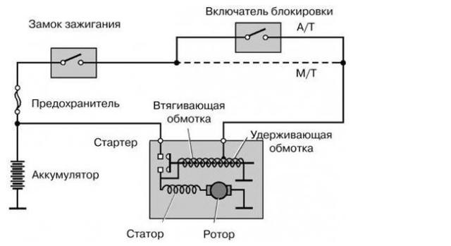 Проверка стартера на работоспособность на ВАЗ 2101-ВАЗ 2107