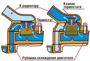 Замена термостата на ВАЗ 2110, ВАЗ 2111, ВАЗ 2112