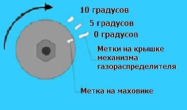 Проверка стробоскопом момента зажигания на ВАЗ 2101-ВАЗ 2107
