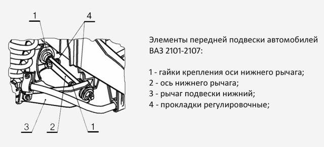 Регулировка развала и схождения на ВАЗ 2101-ВАЗ 2107